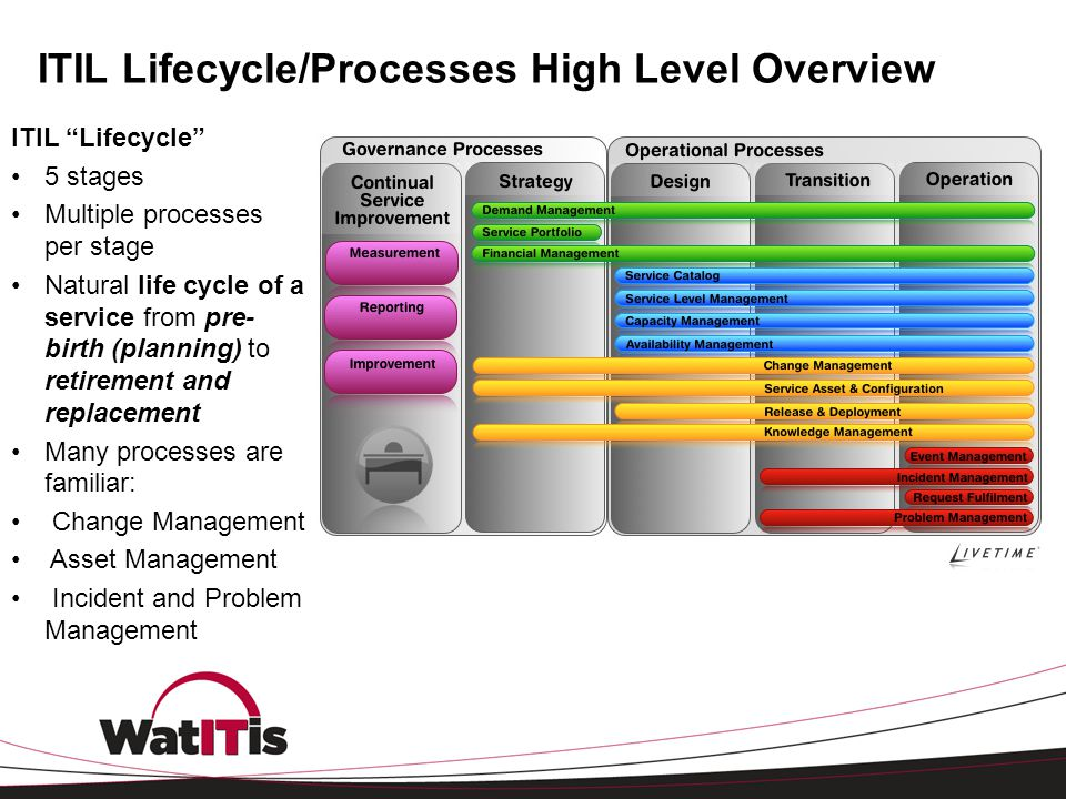 """ITIL Lifecycle/Processes High Level Overview ITIL """"Lifecycle"""" 5 stages Multiple processes per stage Natural life cycle of a service from pre- birth (p"""