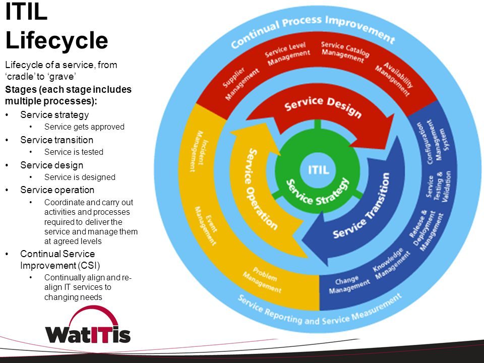 ITIL Lifecycle Lifecycle of a service, from 'cradle' to 'grave' Stages (each stage includes multiple processes): Service strategy Service gets approve