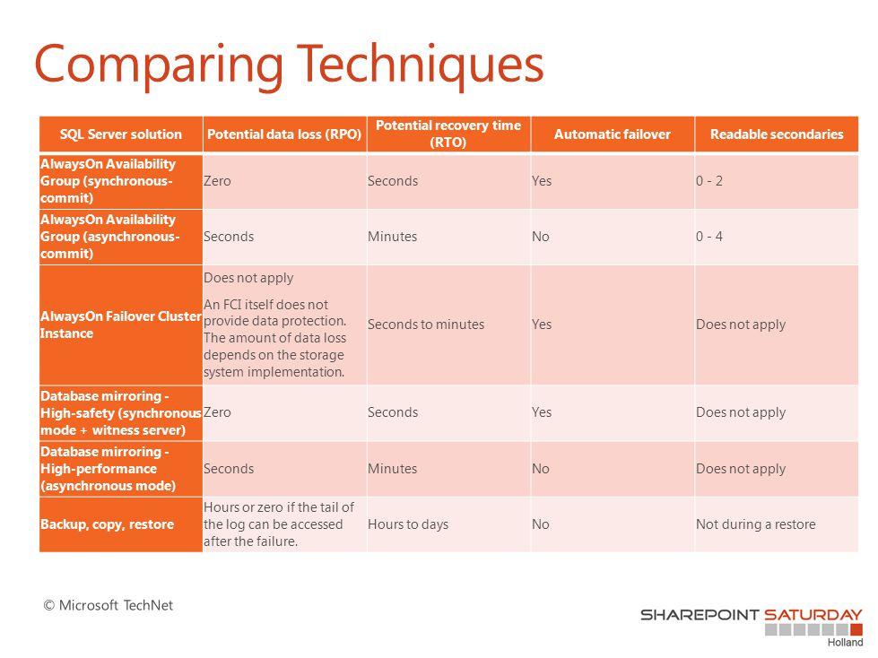 Comparing Techniques SQL Server solutionPotential data loss (RPO) Potential recovery time (RTO) Automatic failoverReadable secondaries AlwaysOn Availa