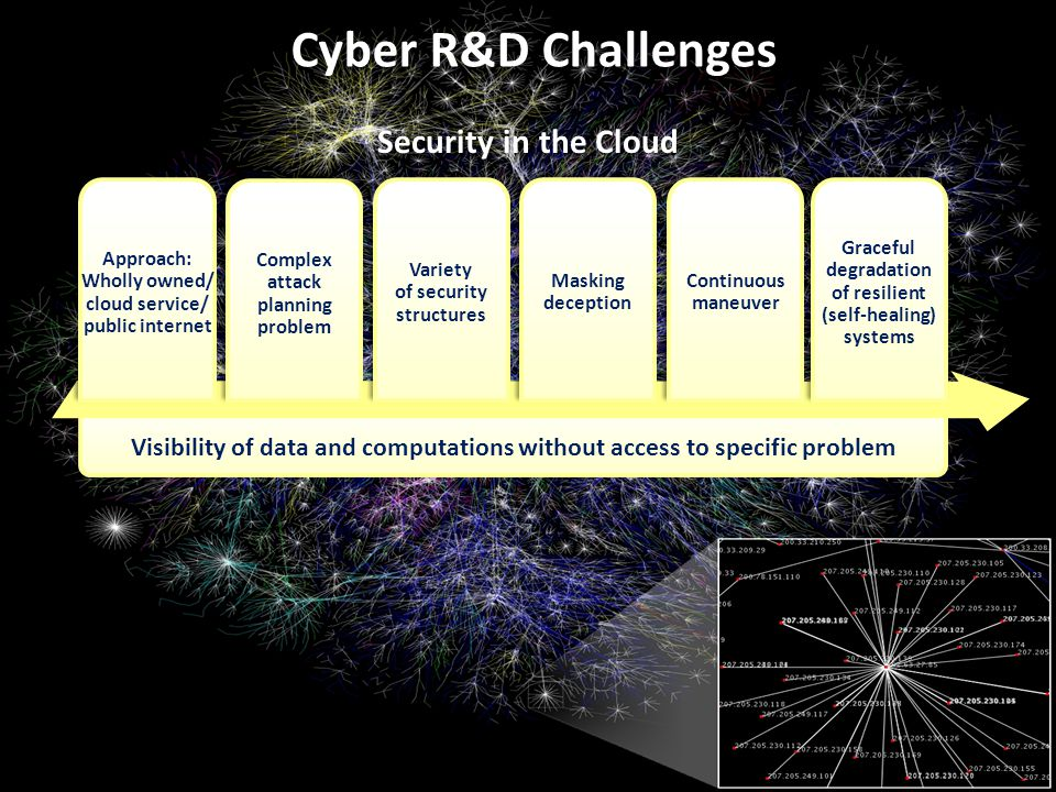 Visibility of data and computations without access to specific problem Approach: Wholly owned/ cloud service/ public internet Complex attack planning problem Variety of security structures Masking deception Continuous maneuver Graceful degradation of resilient (self-healing) systems Security in the Cloud