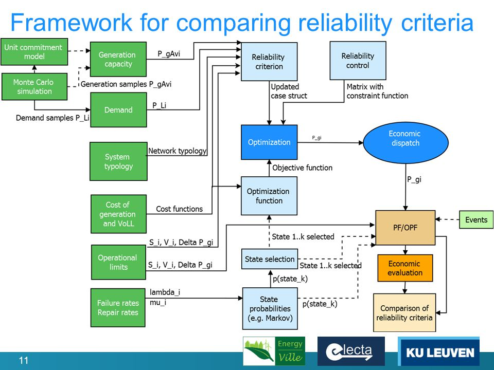 11 Framework for comparing reliability criteria