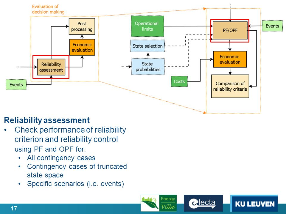 17 Reliability assessment Check performance of reliability criterion and reliability control using PF and OPF for: All contingency cases Contingency cases of truncated state space Specific scenarios (i.e.