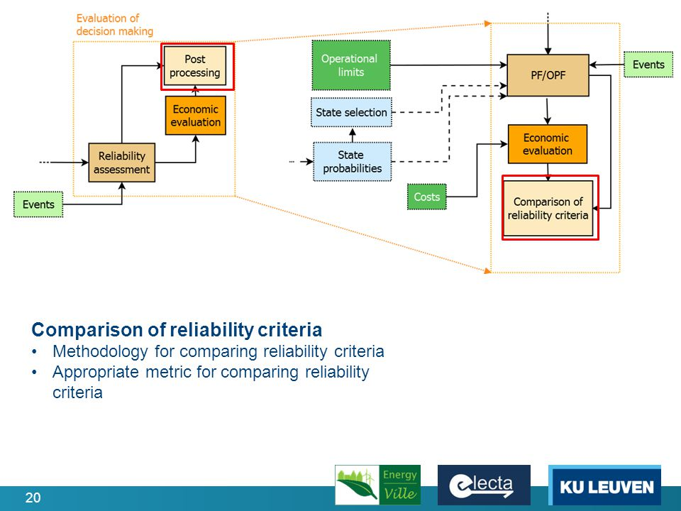 20 Comparison of reliability criteria Methodology for comparing reliability criteria Appropriate metric for comparing reliability criteria