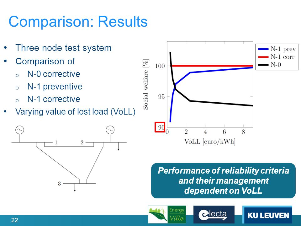 22 Comparison: Results Three node test system Comparison of o N-0 corrective o N-1 preventive o N-1 corrective Varying value of lost load (VoLL) Performance of reliability criteria and their management dependent on VoLL