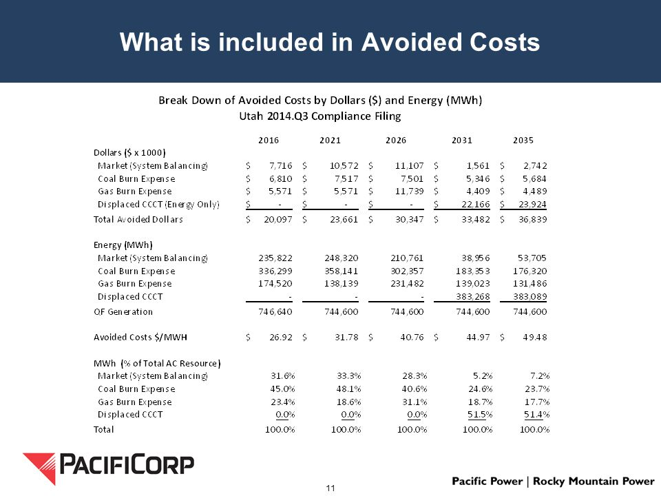 What is included in Avoided Costs 11