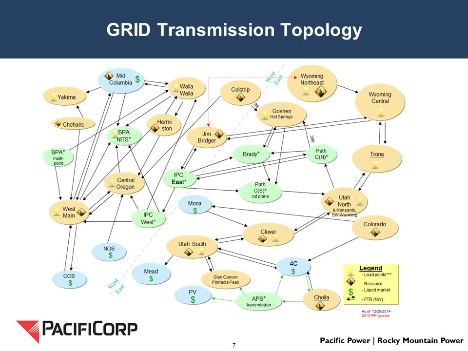 GRID Transmission Topology 7
