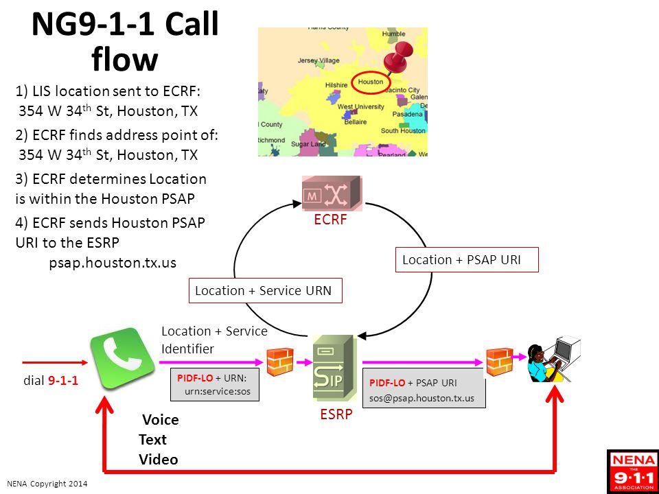 NENA Copyright 2014 Location + Service Identifier PIDF-LO + URN: urn:service:sos dial 9-1-1 ESRP ECRF PIDF-LO + PSAP URI sos@psap.houston.tx.us Voice Text Video Location + PSAP URI NG9-1-1 Call flow 1) LIS location sent to ECRF: 354 W 34 th St, Houston, TX 2) ECRF finds address point of: 354 W 34 th St, Houston, TX 3) ECRF determines Location is within the Houston PSAP 4) ECRF sends Houston PSAP URI to the ESRP psap.houston.tx.us Location + Service URN