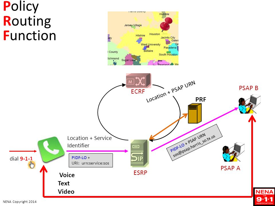 NENA Copyright 2014 Location + Service Identifier PIDF-LO + URI: urn:service:sos dial 9-1-1 ESRP ECRF PIDF-LO + PSAP URN sos@psap.harris_so.tx.us Voice Text Video Location + PSAP URN Policy Routing Function PSAP A PSAP B PRF