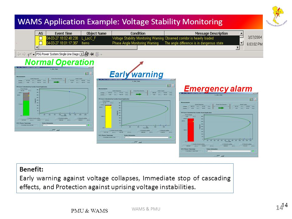 14 WAMS Application Example: Voltage Stability Monitoring PMU & WAMS 14 Early warning Emergency alarm Normal Operation WAMS & PMU Benefit: Early warning against voltage collapses, Immediate stop of cascading effects, and Protection against uprising voltage instabilities.