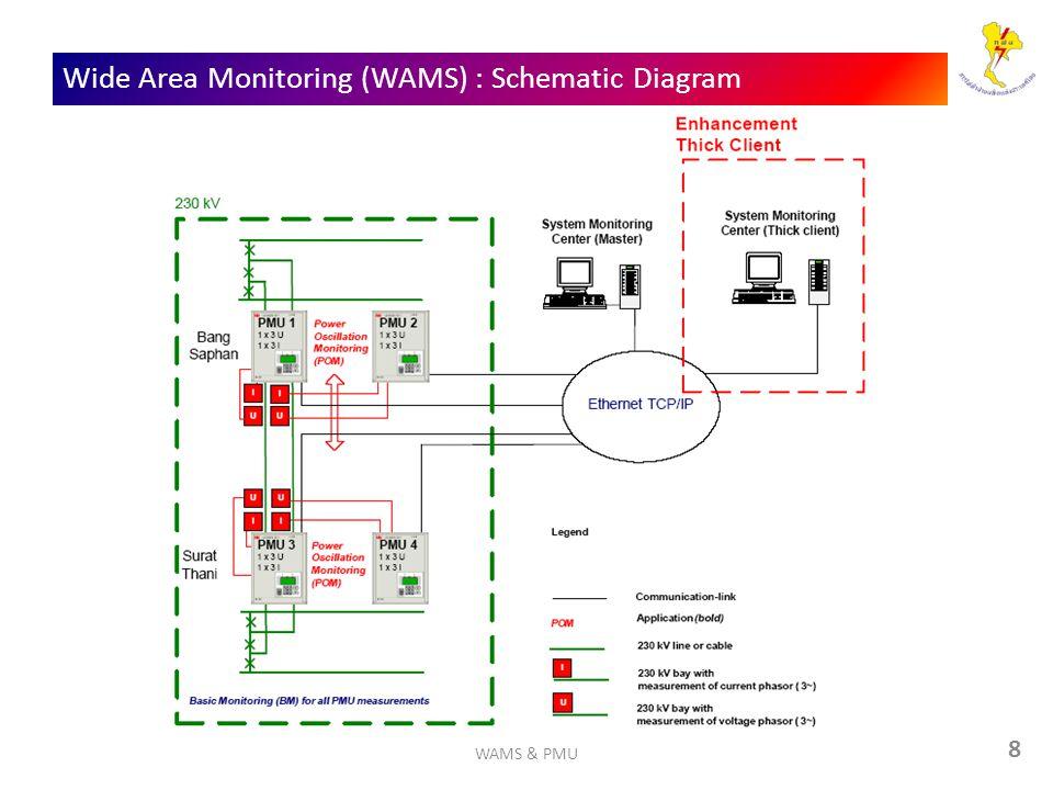 8 Wide Area Monitoring (WAMS) : Schematic Diagram WAMS & PMU