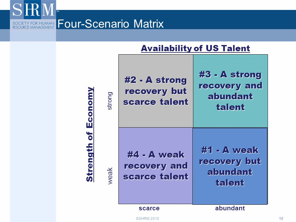 ©SHRM 2012 Four-Scenario Matrix Availability of US Talent Strength of Economy strong weak scarce abundant A weak recovery but abundant talent #4 - A w