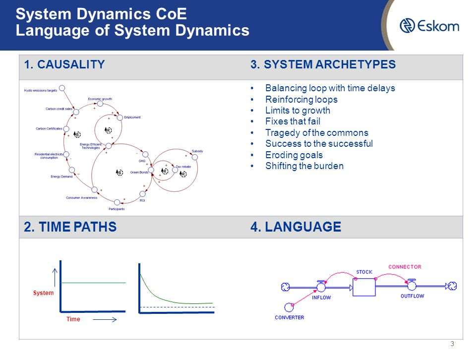 System Dynamics CoE Language of System Dynamics 33 1. CAUSALITY3. SYSTEM ARCHETYPES Balancing loop with time delays Reinforcing loops Limits to growth