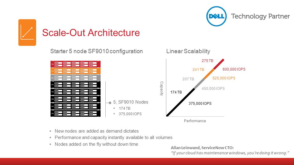 Scale-Out Architecture  New nodes are added as demand dictates  Performance and capacity instantly available to all volumes  Nodes added on the fly without down time 174 TB 207 TB 241 TB 275 TB 375,000 IOPS 450,000 IOPS 525,000 IOPS 600,000 IOPS Performance Capacity Linear Scalability Starter 5 node SF9010 configuration 5, SF9010 Nodes  174 TB  375,000 IOPS Allan Leinwand, ServiceNow CTO: If your cloud has maintenance windows, you re doing it wrong.