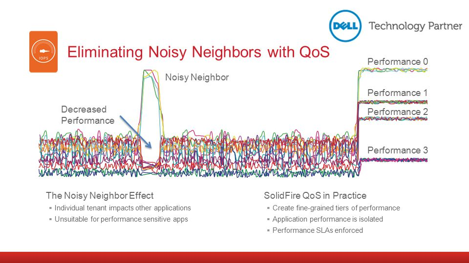 Eliminating Noisy Neighbors with QoS The Noisy Neighbor Effect  Individual tenant impacts other applications  Unsuitable for performance sensitive a