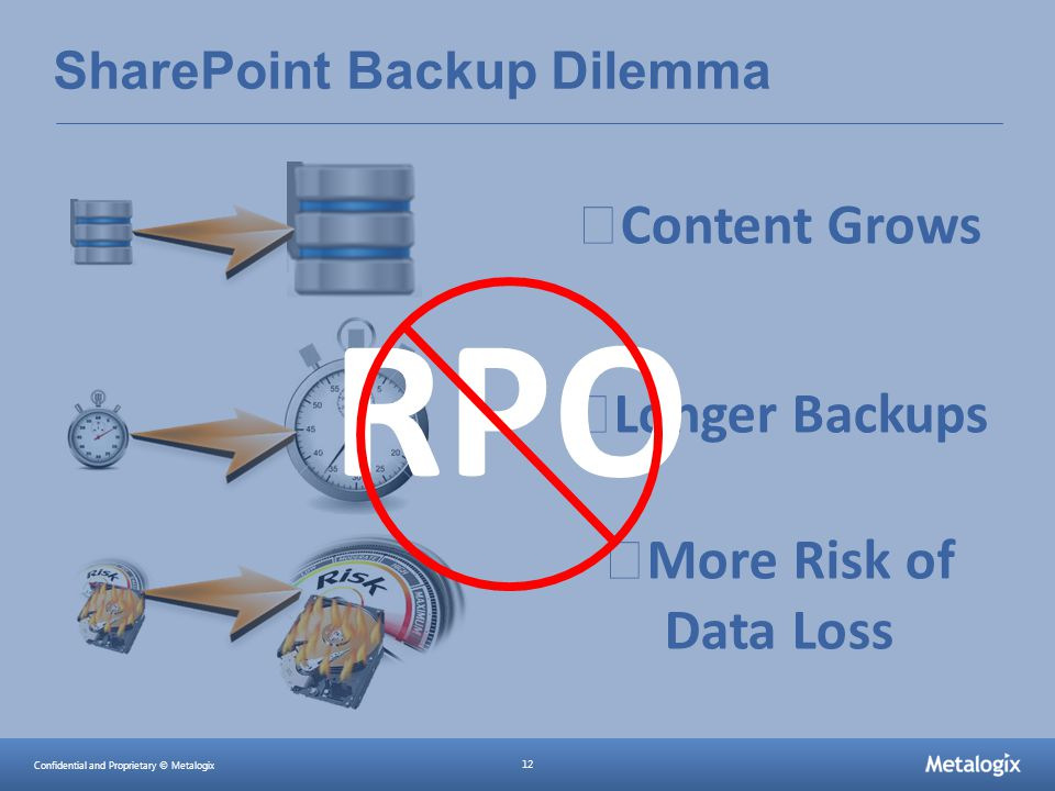 Confidential and Proprietary © Metalogix 12 SharePoint Backup Dilemma Content Grows Longer Backups More Risk of Data Loss RPO