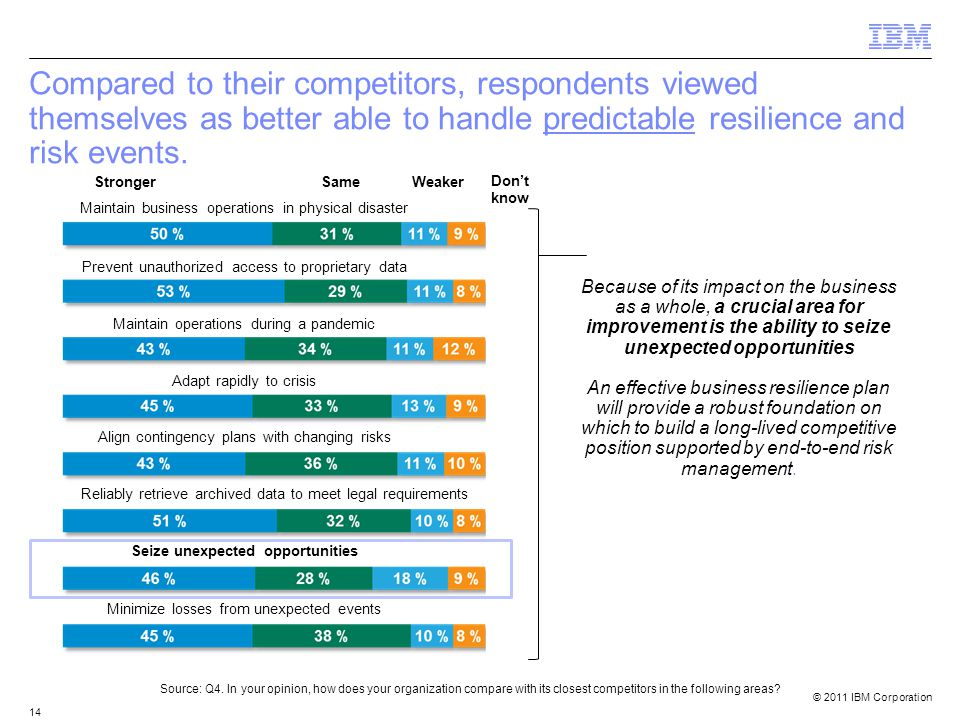 © 2011 IBM Corporation 14 Compared to their competitors, respondents viewed themselves as better able to handle predictable resilience and risk events.