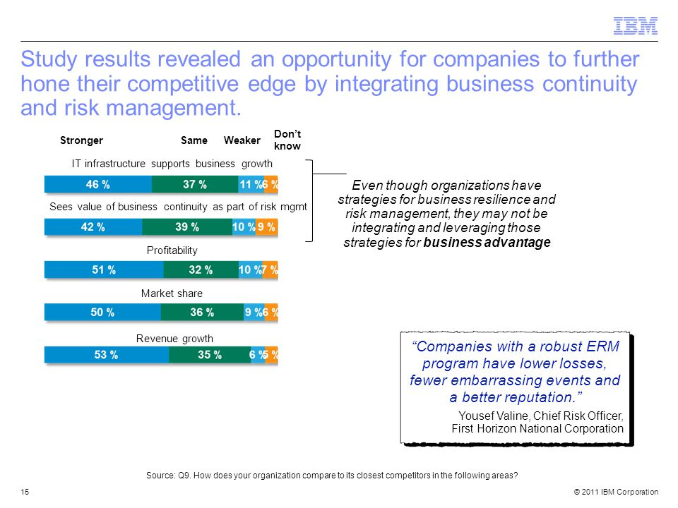 © 2011 IBM Corporation15 Study results revealed an opportunity for companies to further hone their competitive edge by integrating business continuity and risk management.