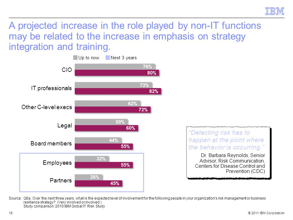 © 2011 IBM Corporation18 A projected increase in the role played by non-IT functions may be related to the increase in emphasis on strategy integration and training.