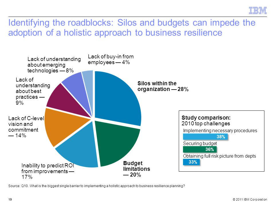 © 2011 IBM Corporation19 Identifying the roadblocks: Silos and budgets can impede the adoption of a holistic approach to business resilience Silos within the organization — 28% Budget limitations — 20% Inability to predict ROI from improvements — 17% Lack of C-level vision and commitment — 14% Lack of understanding about best practices — 9% Lack of understanding about emerging technologies — 8% Lack of buy-in from employees — 4% Study comparison: 2010 top challenges Implementing necessary procedures Securing budget Obtaining full risk picture from depts Source: Q10.