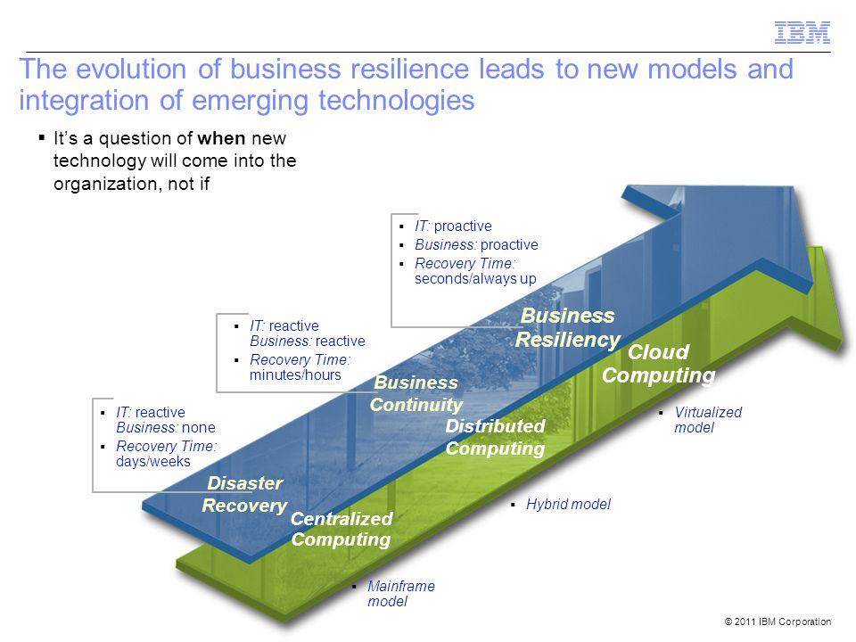 © 2011 IBM Corporation 22 The evolution of business resilience leads to new models and integration of emerging technologies Centralized Computing  IT: reactive Business: none  Recovery Time: days/weeks Distributed Computing  IT: reactive Business: reactive  Recovery Time: minutes/hours Cloud Computing  IT: proactive  Business: proactive  Recovery Time: seconds/always up Disaster Recovery  Mainframe model Business Continuity  Hybrid model Business Resiliency  Virtualized model  It's a question of when new technology will come into the organization, not if