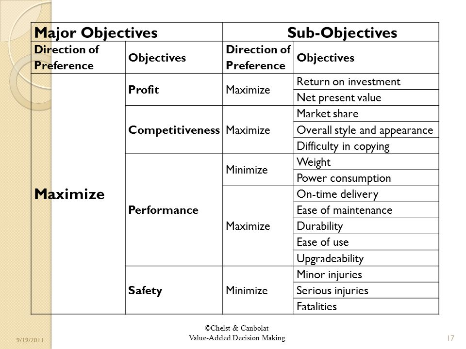 ©Chelst & Canbolat Value-Added Decision Making 9/19/2011 17 Major ObjectivesSub-Objectives Direction of Preference Objectives Direction of Preference Objectives Maximize ProfitMaximize Return on investment Net present value CompetitivenessMaximize Market share Overall style and appearance Difficulty in copying Performance Minimize Weight Power consumption Maximize On-time delivery Ease of maintenance Durability Ease of use Upgradeability SafetyMinimize Minor injuries Serious injuries Fatalities