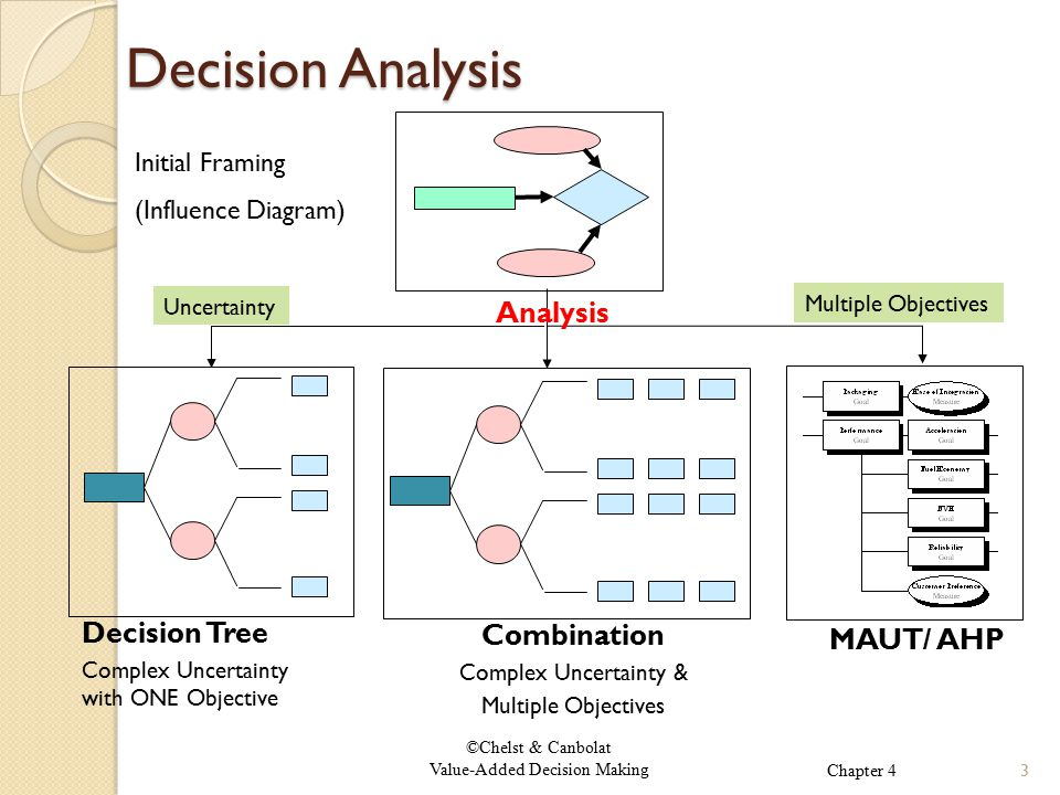 ©Chelst & Canbolat Value-Added Decision Making Decision Analysis Initial Framing (Influence Diagram) Decision Tree Complex Uncertainty with ONE Objective MAUT/ AHP Combination Complex Uncertainty & Multiple Objectives Analysis Multiple Objectives Uncertainty 3Chapter 4