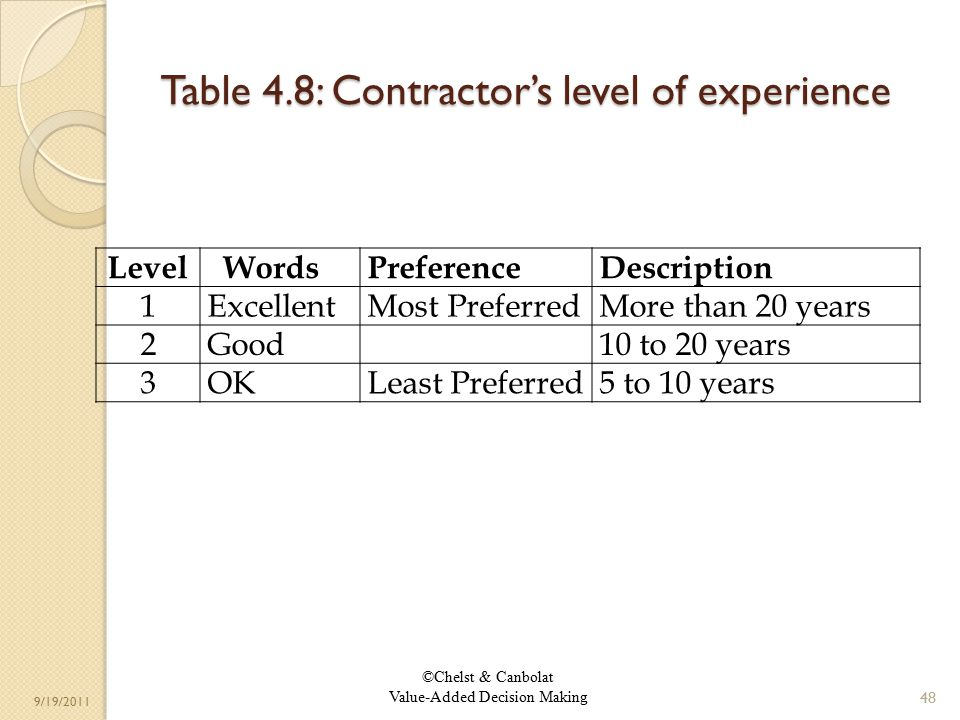 ©Chelst & Canbolat Value-Added Decision Making 9/19/2011 Table 4.8: Contractor's level of experience 48 Level WordsPreferenceDescription 1ExcellentMost PreferredMore than 20 years 2Good 10 to 20 years 3OKLeast Preferred5 to 10 years