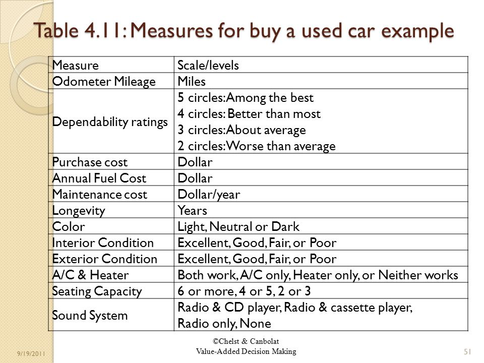 ©Chelst & Canbolat Value-Added Decision Making 9/19/2011 Table 4.11: Measures for buy a used car example 51 MeasureScale/levels Odometer MileageMiles Dependability ratings 5 circles: Among the best 4 circles: Better than most 3 circles: About average 2 circles: Worse than average Purchase costDollar Annual Fuel CostDollar Maintenance costDollar/year LongevityYears ColorLight, Neutral or Dark Interior ConditionExcellent, Good, Fair, or Poor Exterior ConditionExcellent, Good, Fair, or Poor A/C & HeaterBoth work, A/C only, Heater only, or Neither works Seating Capacity6 or more, 4 or 5, 2 or 3 Sound System Radio & CD player, Radio & cassette player, Radio only, None