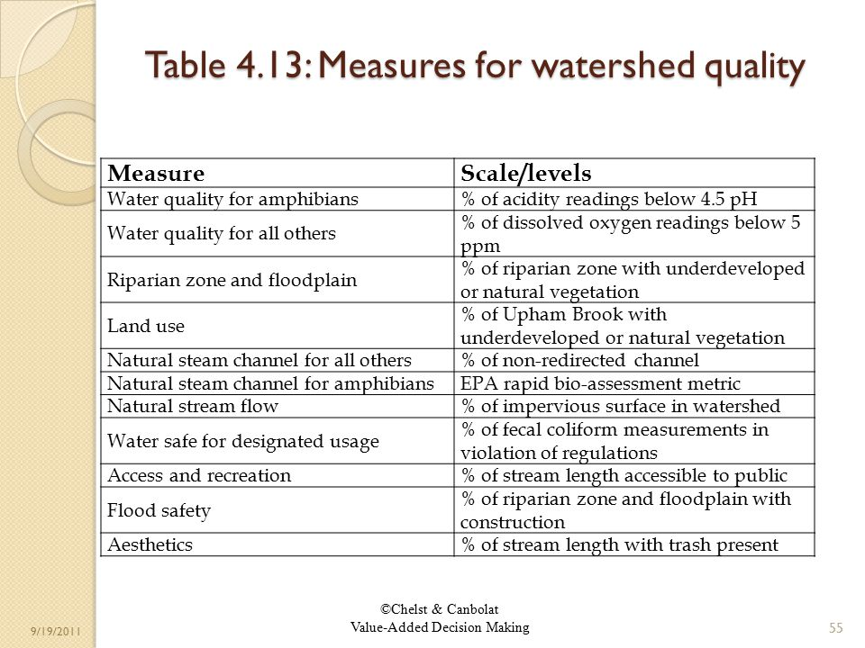 ©Chelst & Canbolat Value-Added Decision Making 9/19/2011 Table 4.13: Measures for watershed quality 55 MeasureScale/levels Water quality for amphibians% of acidity readings below 4.5 pH Water quality for all others % of dissolved oxygen readings below 5 ppm Riparian zone and floodplain % of riparian zone with underdeveloped or natural vegetation Land use % of Upham Brook with underdeveloped or natural vegetation Natural steam channel for all others% of non-redirected channel Natural steam channel for amphibiansEPA rapid bio-assessment metric Natural stream flow% of impervious surface in watershed Water safe for designated usage % of fecal coliform measurements in violation of regulations Access and recreation% of stream length accessible to public Flood safety % of riparian zone and floodplain with construction Aesthetics% of stream length with trash present