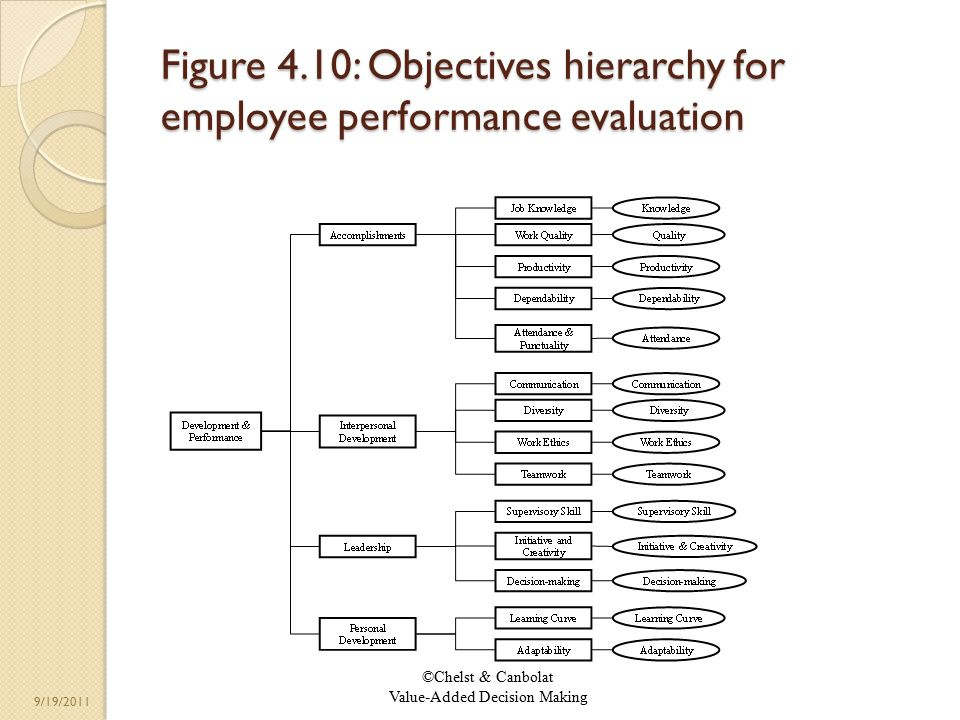 ©Chelst & Canbolat Value-Added Decision Making 9/19/2011 Figure 4.10: Objectives hierarchy for employee performance evaluation