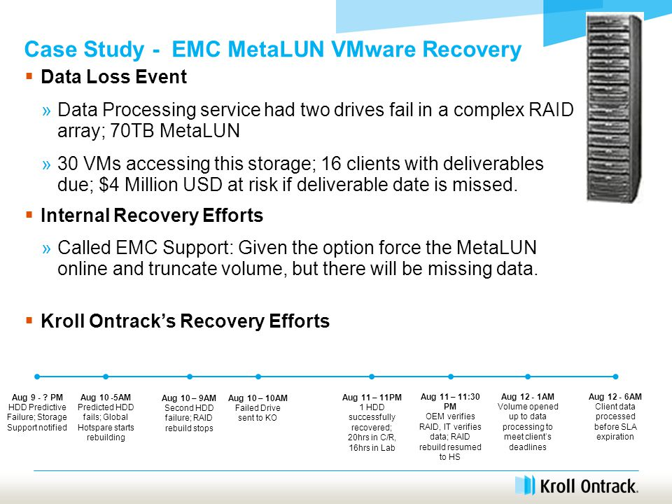 Case Study - EMC MetaLUN VMware Recovery  Data Loss Event »Data Processing service had two drives fail in a complex RAID array; 70TB MetaLUN »30 VMs accessing this storage; 16 clients with deliverables due; $4 Million USD at risk if deliverable date is missed.