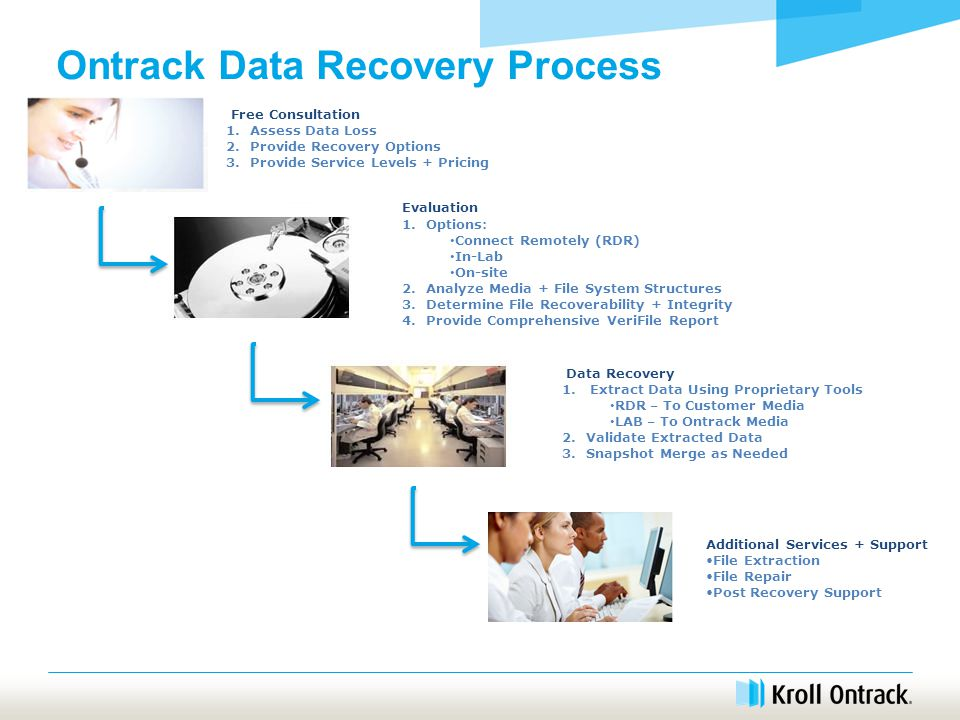 Ontrack Data Recovery Process Free Consultation 1.Assess Data Loss 2.Provide Recovery Options 3.Provide Service Levels + Pricing Evaluation 1.Options: Connect Remotely (RDR) In-Lab On-site 2.Analyze Media + File System Structures 3.Determine File Recoverability + Integrity 4.Provide Comprehensive VeriFile Report Data Recovery 1.