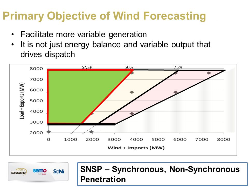 Primary Objective of Wind Forecasting Facilitate more variable generation It is not just energy balance and variable output that drives dispatch SNSP – Synchronous, Non-Synchronous Penetration 75% 50%75%SNSP: