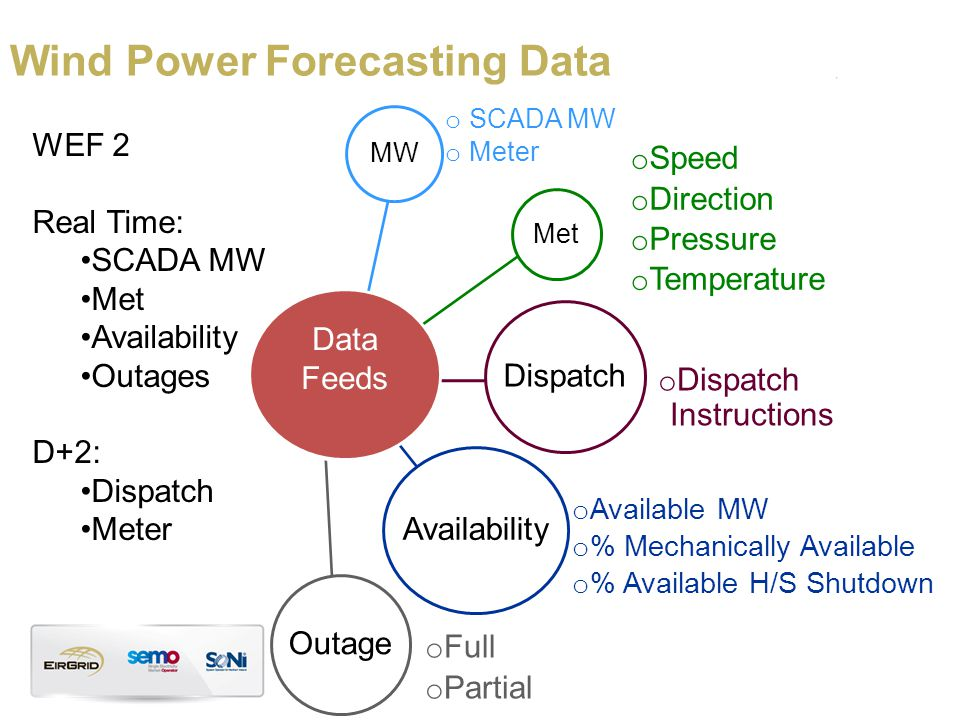Wind Power Forecasting Data WEF 2 Real Time: SCADA MW Met Availability Outages D+2: Dispatch Meter MW o SCADA MW o Meter Met o Speed o Direction o Pressure o Temperature Dispatch o Dispatch Instructions Availability o Available MW o % Mechanically Available o % Available H/S Shutdown Outage o Full o Partial Data Feeds