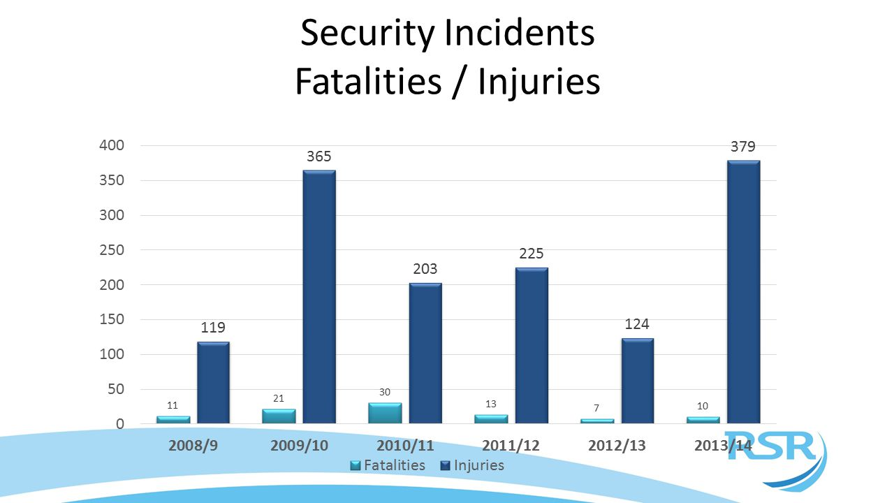 Security Incidents Fatalities / Injuries