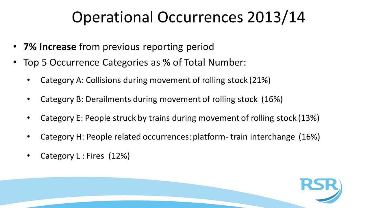 Operational Occurrences 2013/14 7% Increase from previous reporting period Top 5 Occurrence Categories as % of Total Number: Category A: Collisions during movement of rolling stock (21%) Category B: Derailments during movement of rolling stock (16%) Category E: People struck by trains during movement of rolling stock (13%) Category H: People related occurrences: platform- train interchange (16%) Category L : Fires (12%)