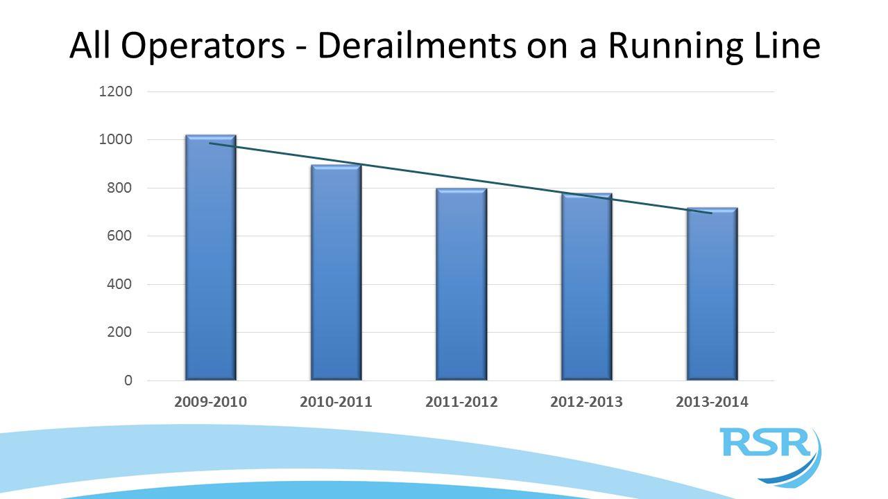 All Operators - Derailments on a Running Line