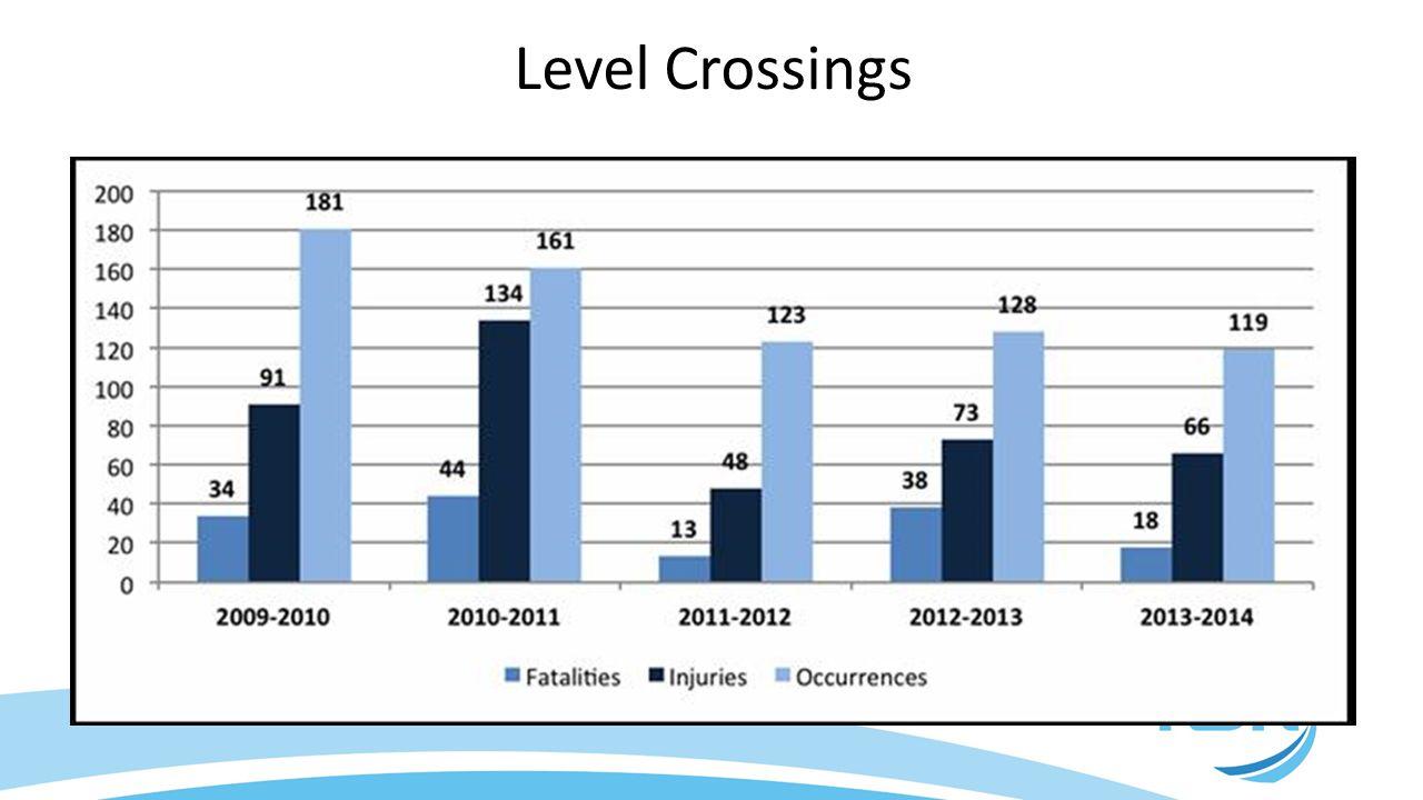 Level Crossings