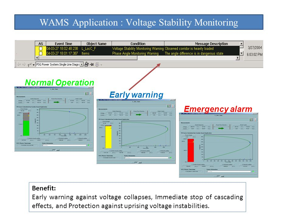WAMS Application : Voltage Stability Monitoring Early warning Emergency alarm Normal Operation Benefit: Early warning against voltage collapses, Immed