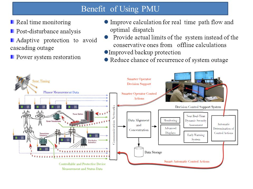 Benefit of Using PMU Real time monitoring Post-disturbance analysis Adaptive protection to avoid cascading outage Power system restoration Source: Dr.