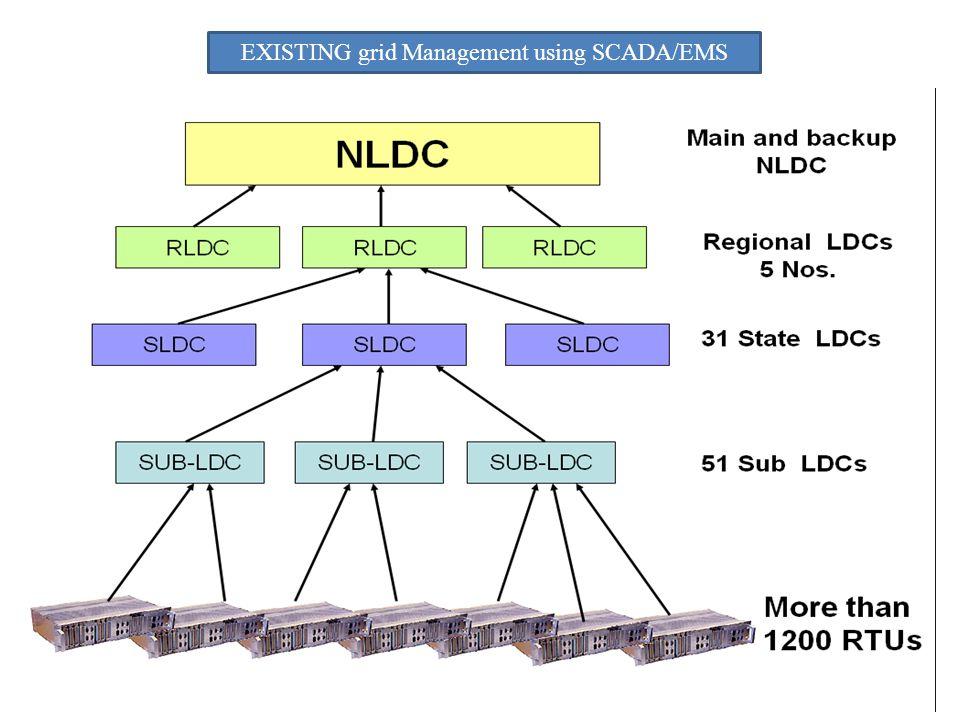 EXISTING grid Management using SCADA/EMS