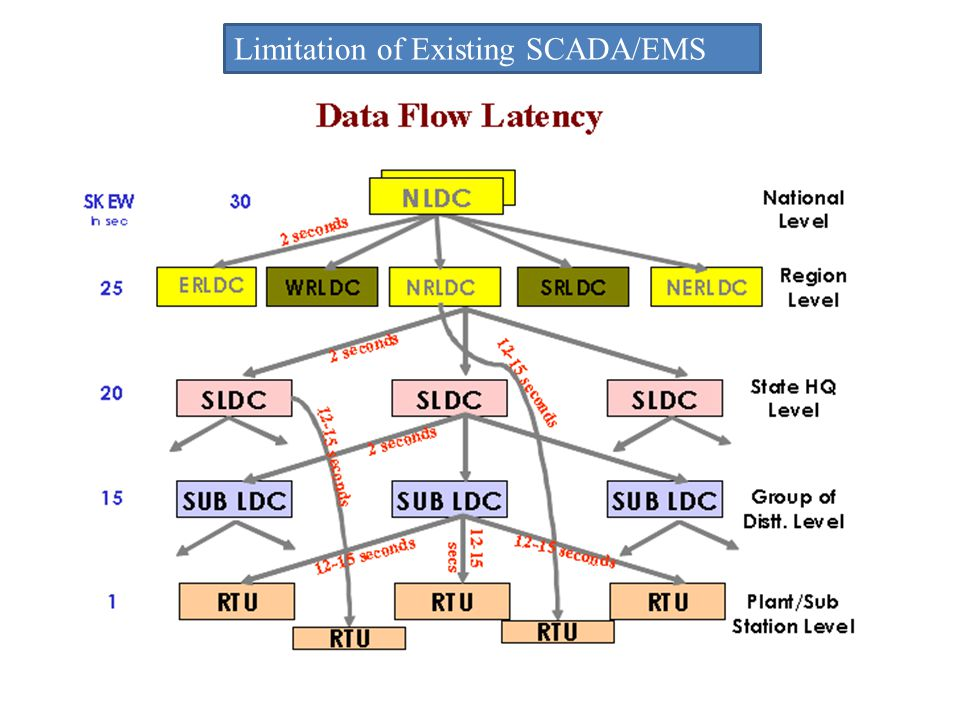 Limitation of Existing SCADA/EMS