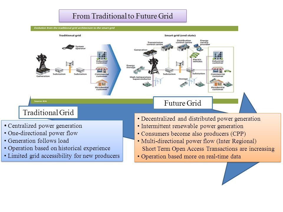 From Traditional to Future Grid Centralized power generation One-directional power flow Generation follows load Operation based on historical experien