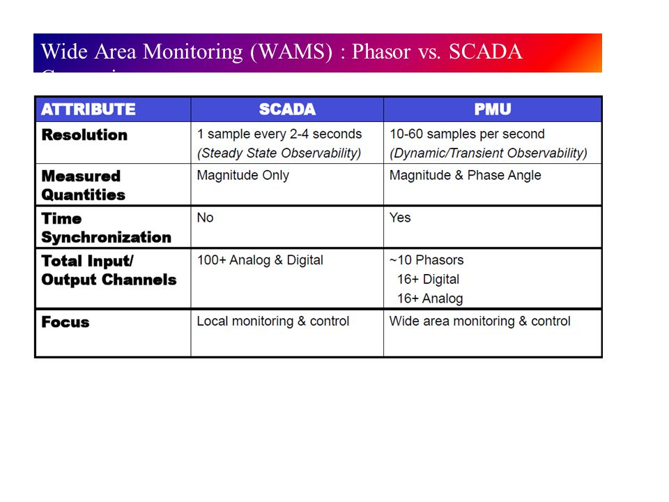 Wide Area Measurement System