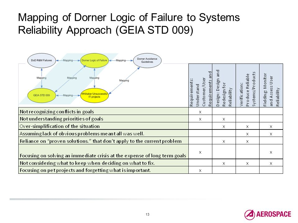 13 Mapping of Dorner Logic of Failure to Systems Reliability Approach (GEIA STD 009)