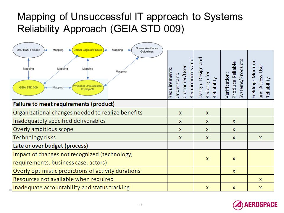 14 Mapping of Unsuccessful IT approach to Systems Reliability Approach (GEIA STD 009)