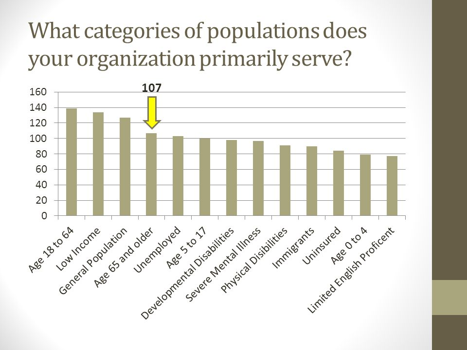 What categories of populations does your organization primarily serve 107