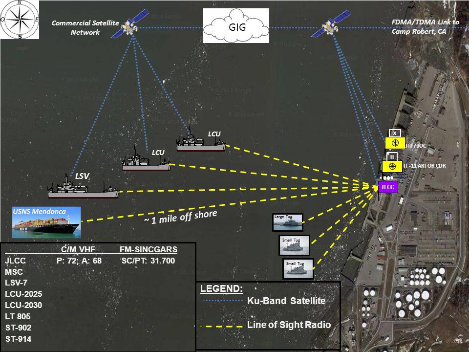 LCU LEGEND: Ku-Band Satellite Line of Sight Radio Large Tug Small Tug Ship-to-Shore Communications FDMA/TDMA Link to Camp Robert, CA JTF7 JOC X JLCC ~
