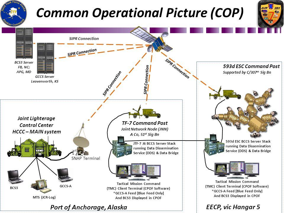 BCS3GCCS-AMTS (JCR-Log) JTF-7 J6 BCCS Server Stack running Data Dissemination Service (DDS) & Data Bridge Tactical Mission Command (TMC) Client Termin