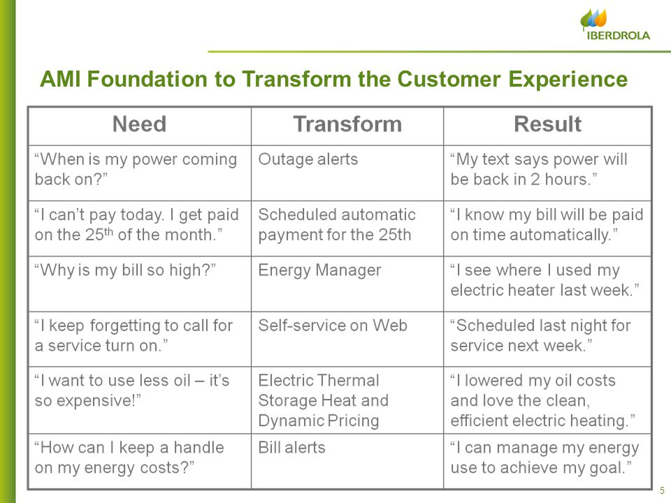 5 5 AMI Foundation to Transform the Customer Experience